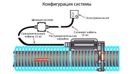 Технология HydroFlow